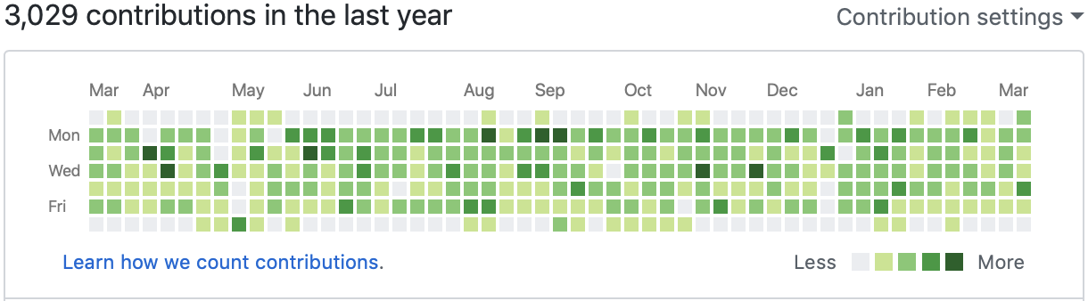 My GitHub contribution graph a year ago
